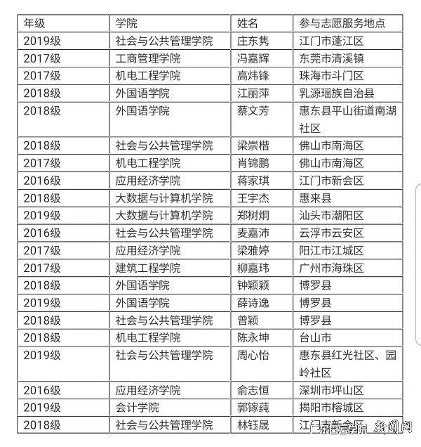 广东白云学院学生疫情防控期间志愿服务参与信息概览.jpg